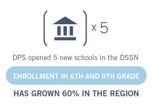 DSSN-Enrollment-Graphic